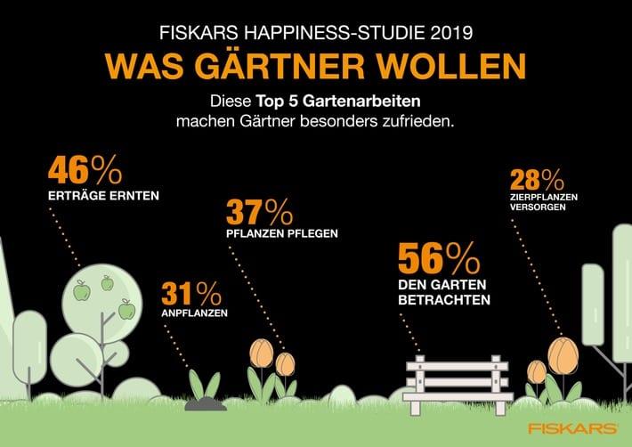 5,5 Stunden Gartenarbeit pro Woche - Happiness-Studie findet Formel für Zufriedenheit